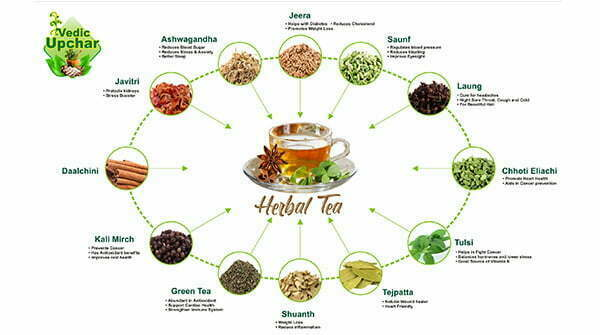 VEDIC UPCHAR HERBAL TEA INGREDIENTS